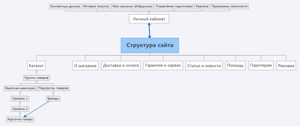 Метóда создания шаблона или как сделать свой сайт совсем своим